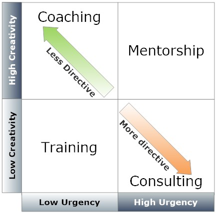 The Differences Between Coaching & Mentoring