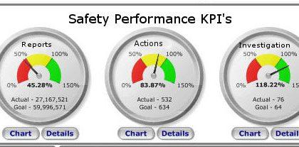 SAFETY PERFORMANCE INDICATORS